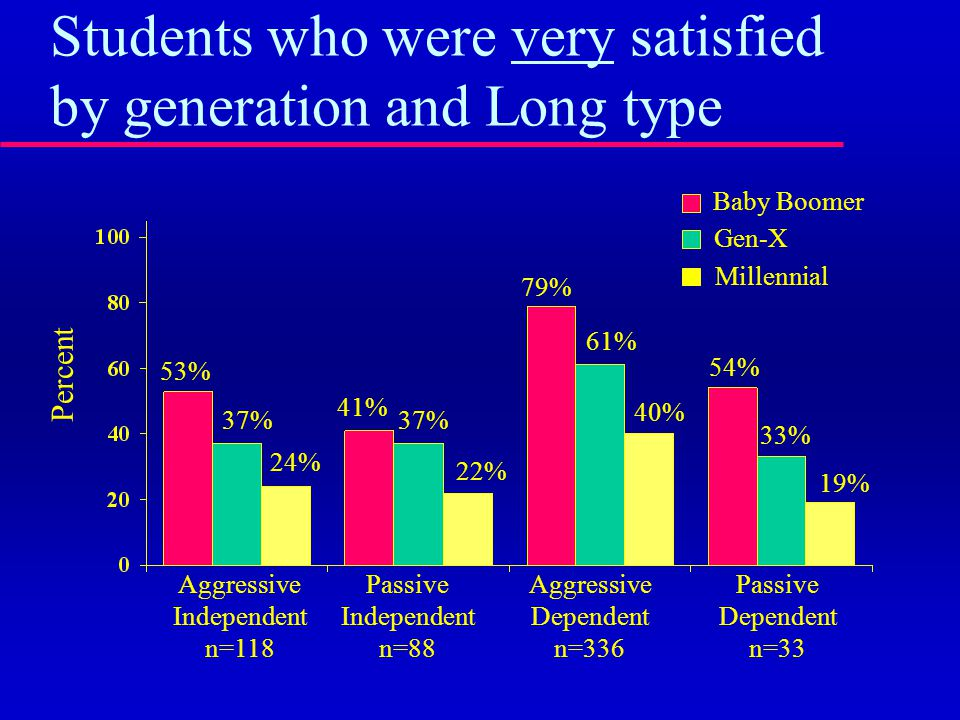 Students who were very satisfied by generation and Long type Baby Boomer Percent Gen-X Millennial Aggressive Independent n=118 Passive Independent n=88 Aggressive Dependent n=336 Passive Dependent n=33 53% 37% 24% 41% 37% 22% 79% 61% 40% 54% 33% 19%