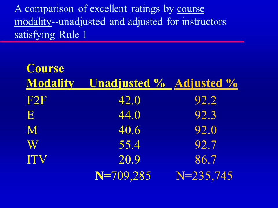A comparison of excellent ratings by course modality--unadjusted and adjusted for instructors satisfying Rule 1 F2F42.092.2 E44.092.3 M40.692.0 W55.492.7 ITV20.986.7 Course ModalityUnadjusted % Adjusted % N=709,285 N=235,745