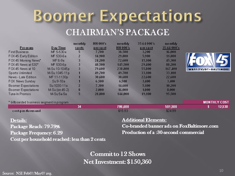 10 CHAIRMAN'S PACKAGE Additional Elements: Co-branded banner ads on FoxBaltimore.com Production of a :30-second commercial Source: NSI Feb07/May07 avg.