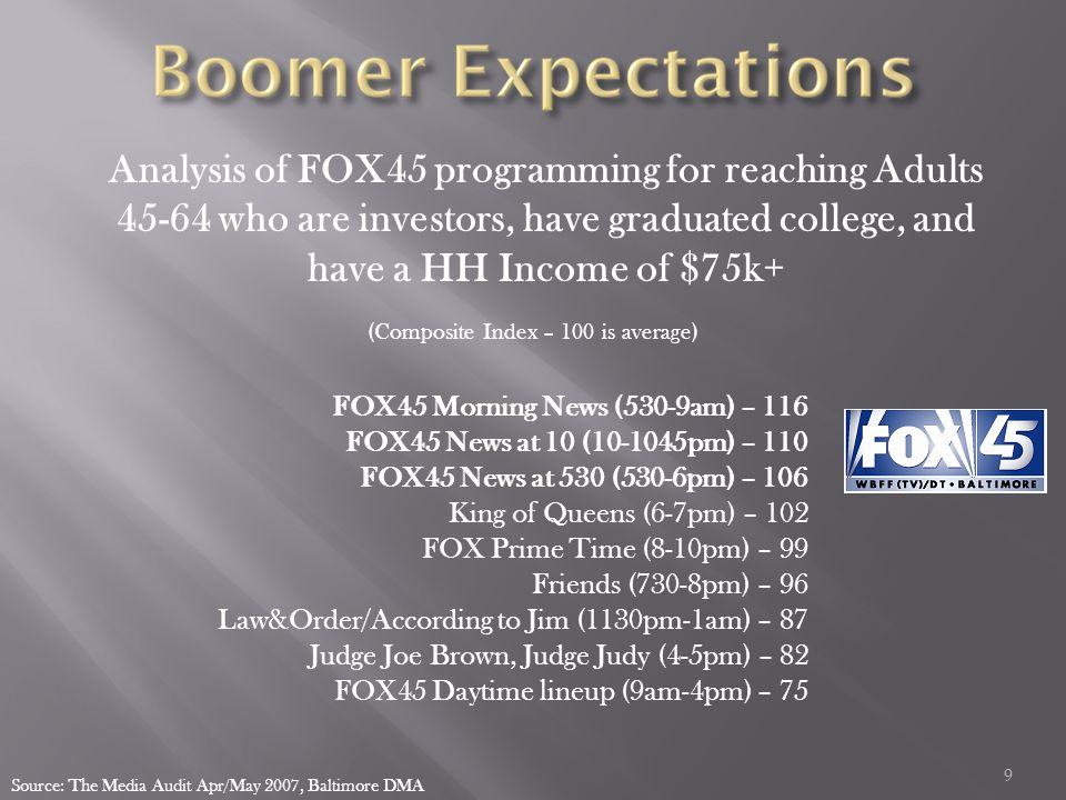 9 Analysis of FOX45 programming for reaching Adults 45-64 who are investors, have graduated college, and have a HH Income of $75k+ Source: The Media Audit Apr/May 2007, Baltimore DMA (Composite Index – 100 is average) FOX45 Morning News (530-9am) – 116 FOX45 News at 10 (10-1045pm) – 110 FOX45 News at 530 (530-6pm) – 106 King of Queens (6-7pm) – 102 FOX Prime Time (8-10pm) – 99 Friends (730-8pm) – 96 Law&Order/According to Jim (1130pm-1am) – 87 Judge Joe Brown, Judge Judy (4-5pm) – 82 FOX45 Daytime lineup (9am-4pm) – 75