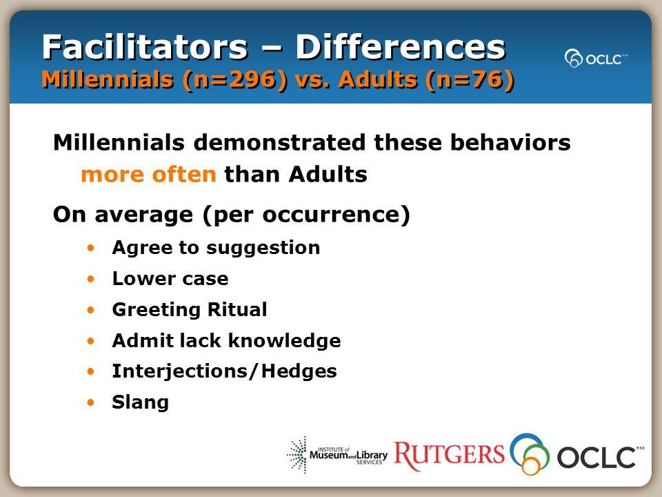 Facilitators – Differences Millennials (n=296) vs.