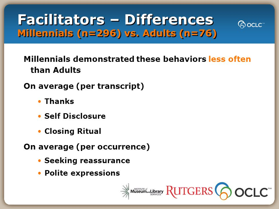 Facilitators – Differences Millennials (n=296) vs. Adults (n=76) Millennials demonstrated these behaviors less often than Adults On average (per trans