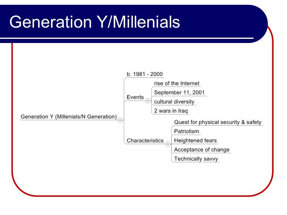 Generation Y/Millenials