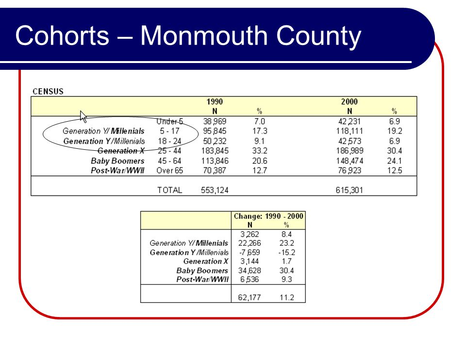 Cohorts – Monmouth County