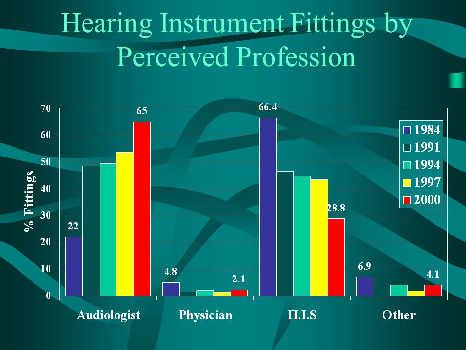 Hearing Instrument Fittings by Perceived Profession