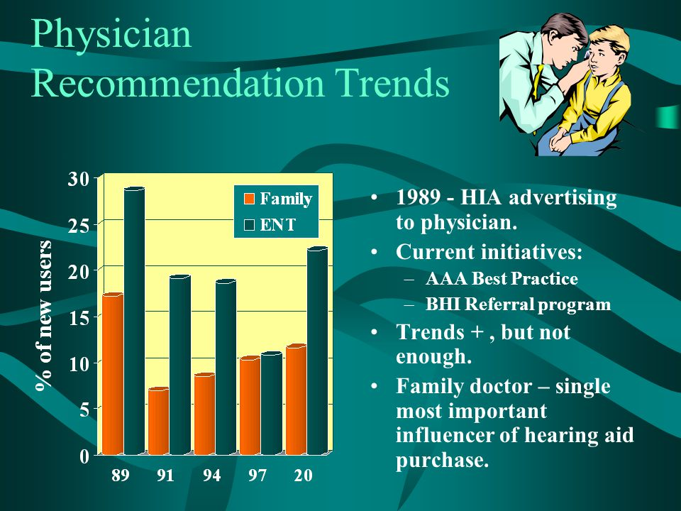 Physician Recommendation Trends 1989 - HIA advertising to physician. Current initiatives: –AAA Best Practice –BHI Referral program Trends +, but not e