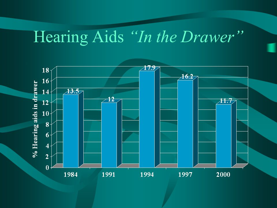 "Hearing Aids ""In the Drawer"""