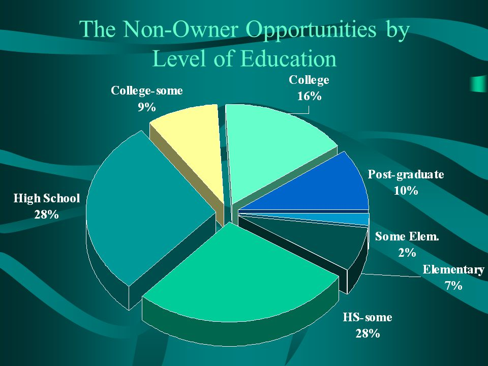 The Non-Owner Opportunities by Level of Education
