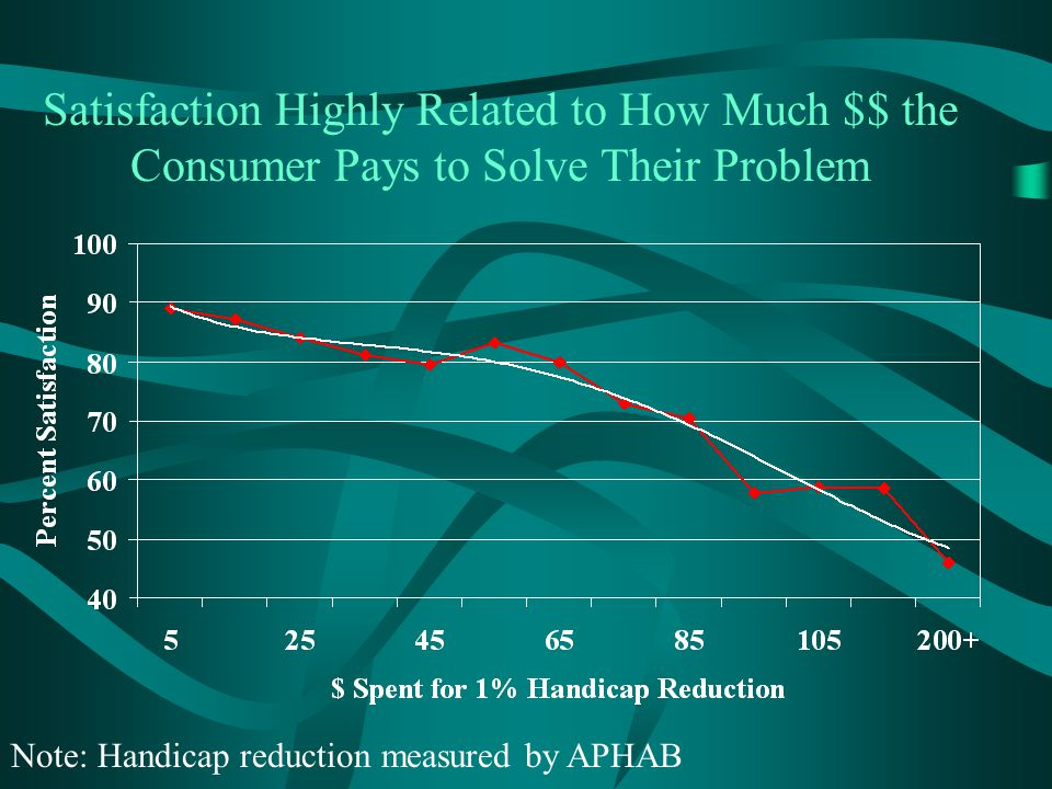 Satisfaction Highly Related to How Much $$ the Consumer Pays to Solve Their Problem Note: Handicap reduction measured by APHAB