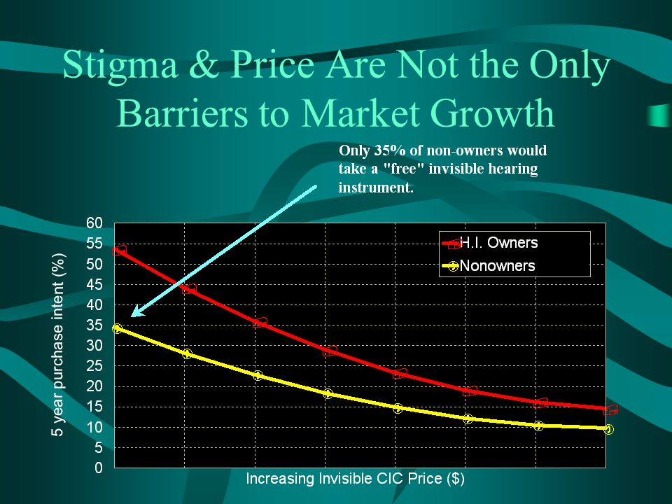 Stigma & Price Are Not the Only Barriers to Market Growth