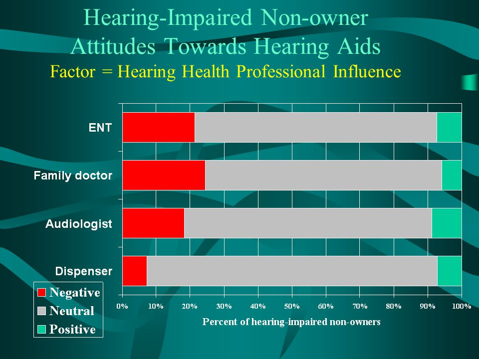 Hearing-Impaired Non-owner Attitudes Towards Hearing Aids Factor = Hearing Health Professional Influence