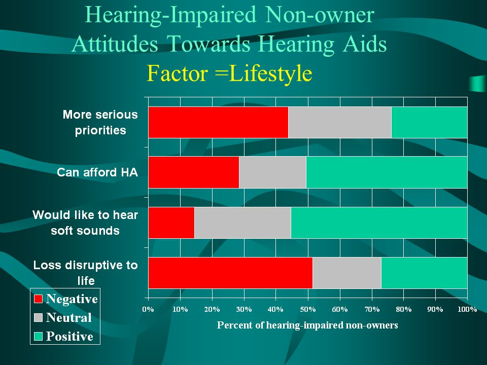 Hearing-Impaired Non-owner Attitudes Towards Hearing Aids Factor =Lifestyle