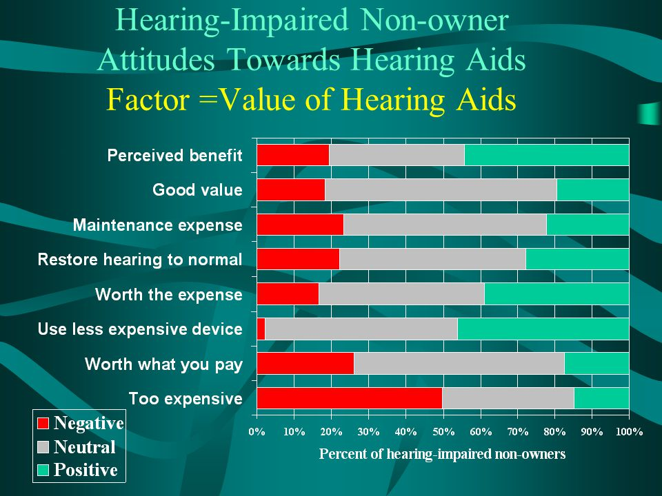 Hearing-Impaired Non-owner Attitudes Towards Hearing Aids Factor =Value of Hearing Aids