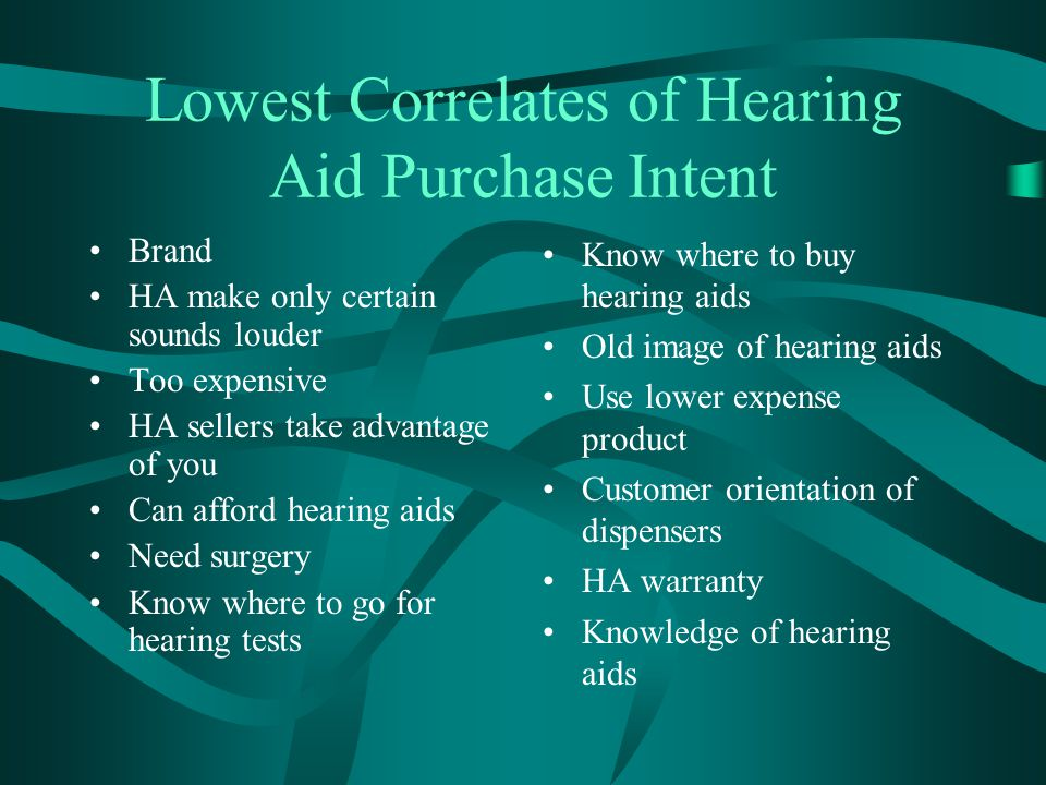 Lowest Correlates of Hearing Aid Purchase Intent Brand HA make only certain sounds louder Too expensive HA sellers take advantage of you Can afford he