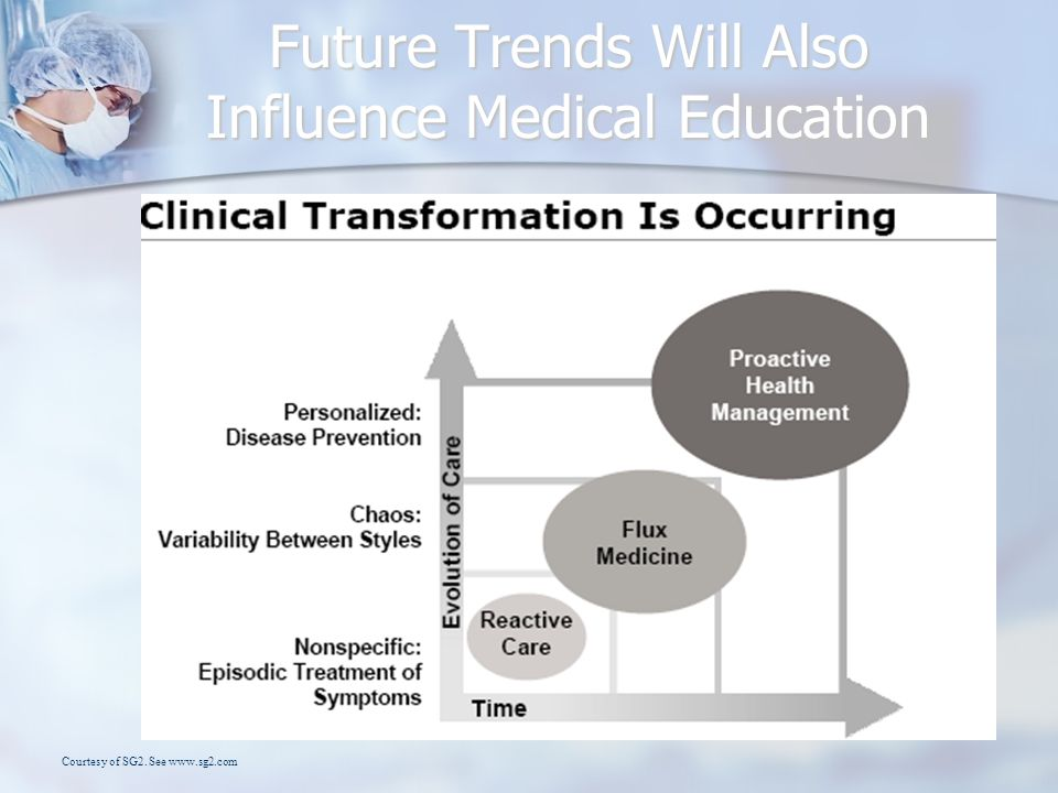 Future Trends Will Also Influence Medical Education Courtesy of SG2. See www.sg2.com