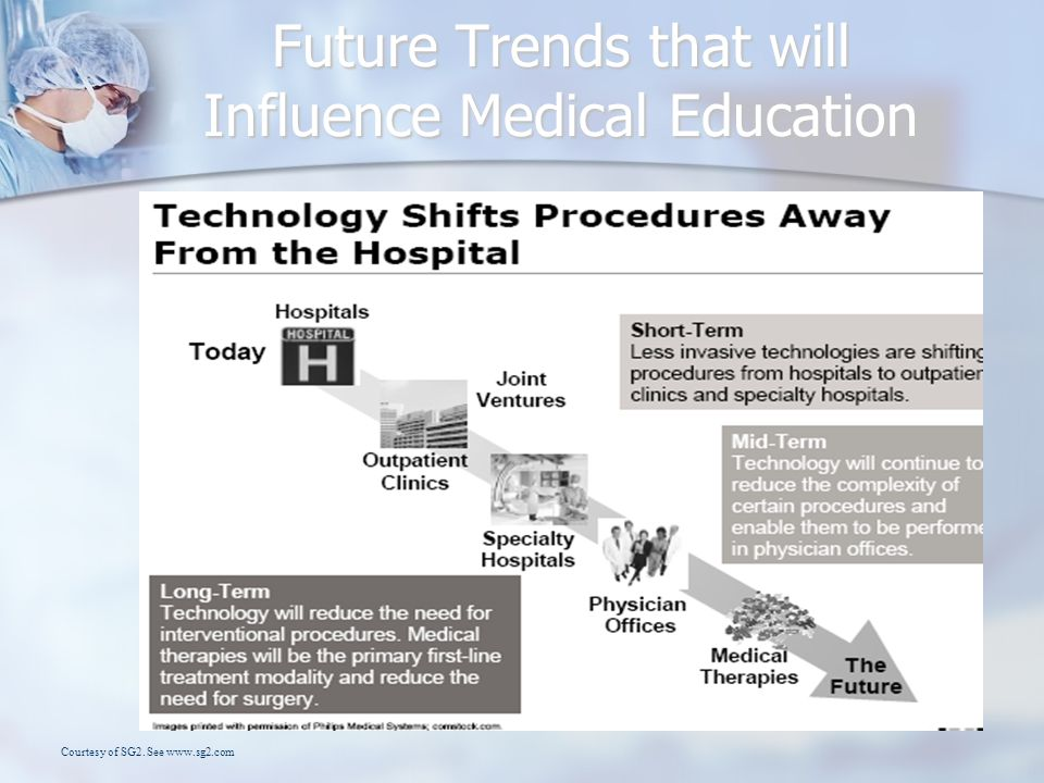 Future Trends that will Influence Medical Education Courtesy of SG2. See www.sg2.com