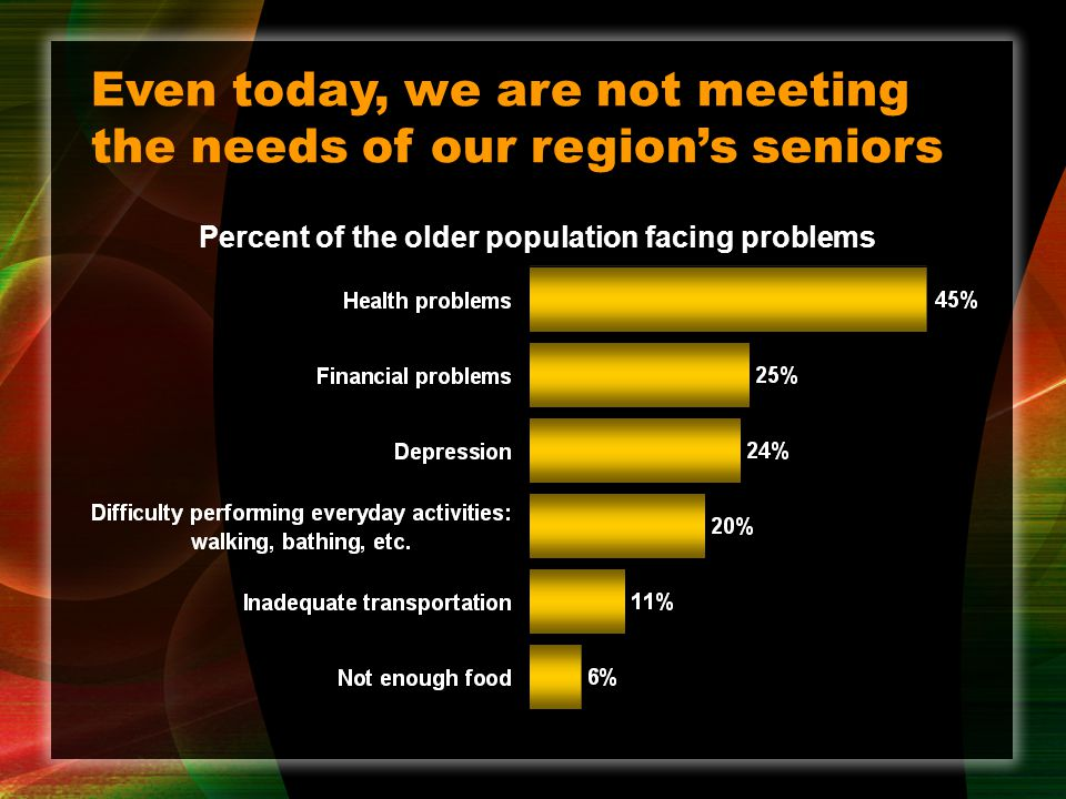 Even today, we are not meeting the needs of our region's seniors Percent of the older population facing problems