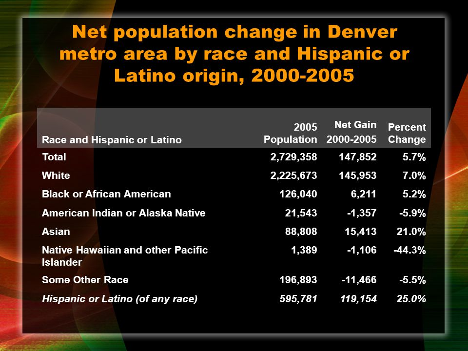 Net population change in Denver metro area by race and Hispanic or Latino origin, 2000-2005 Race and Hispanic or Latino 2005 Population Net Gain 2000-2005 Percent Change Total2,729,358147,8525.7% White2,225,673145,9537.0% Black or African American126,0406,2115.2% American Indian or Alaska Native21,543-1,357-5.9% Asian88,80815,41321.0% Native Hawaiian and other Pacific Islander 1,389-1,106-44.3% Some Other Race196,893-11,466-5.5% Hispanic or Latino (of any race)595,781119,15425.0%