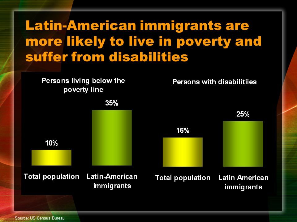 Latin-American immigrants are more likely to live in poverty and suffer from disabilities Source: US Census Bureau