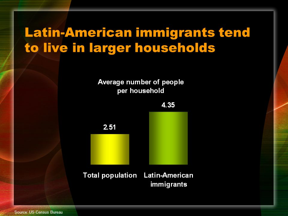 Latin-American immigrants tend to live in larger households Source: US Census Bureau