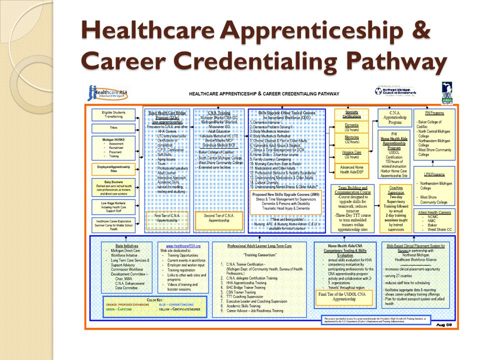 Healthcare Apprenticeship & Career Credentialing Pathway
