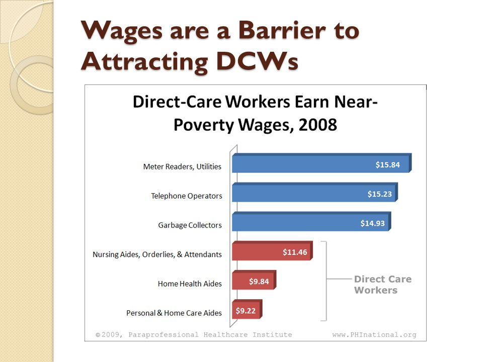 Wages are a Barrier to Attracting DCWs