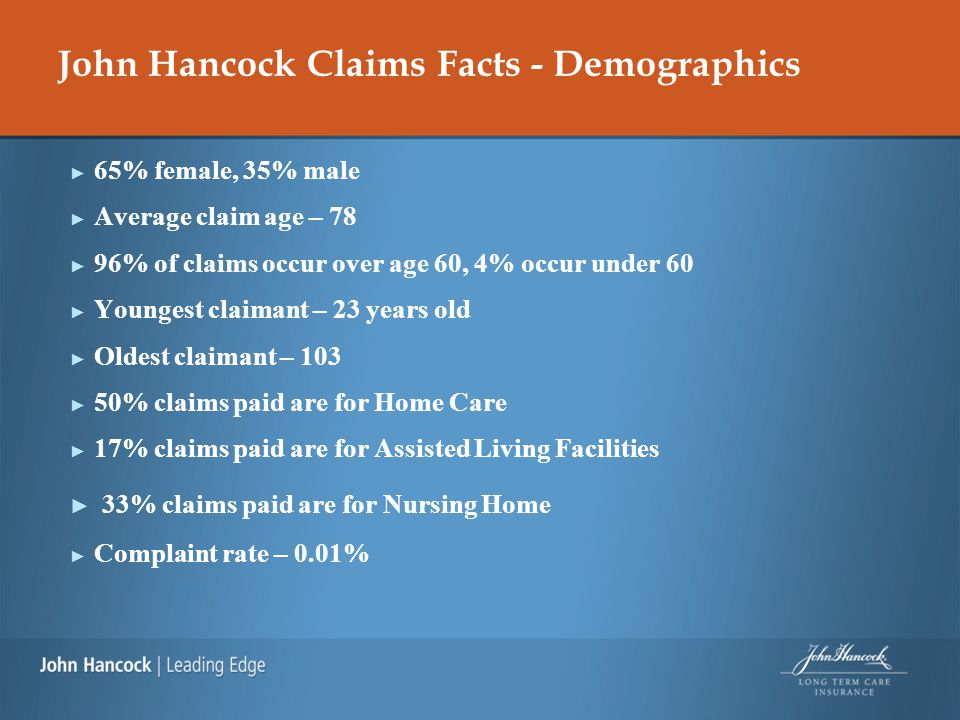 John Hancock Claims Facts - Demographics ► 65% female, 35% male ► Average claim age – 78 ► 96% of claims occur over age 60, 4% occur under 60 ► Youngest claimant – 23 years old ► Oldest claimant – 103 ► 50% claims paid are for Home Care ► 17% claims paid are for Assisted Living Facilities ► 33% claims paid are for Nursing Home ► Complaint rate – 0.01%