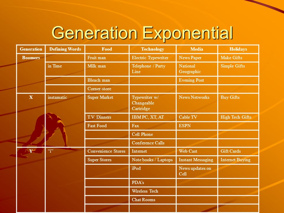 Generation Exponential GenerationDefining WordsFoodTechnologyMediaHolidays Boomers Fruit manElectric TypewriterNews PaperMake Gifts in TimeMilk manTelephone / Party Line National Geographic Simple Gifts Bleach man Evening Post Corner-store XinstamaticSuper MarketTypewriter w/ Changeable Cartridge News NetworksBuy Gifts T.V.