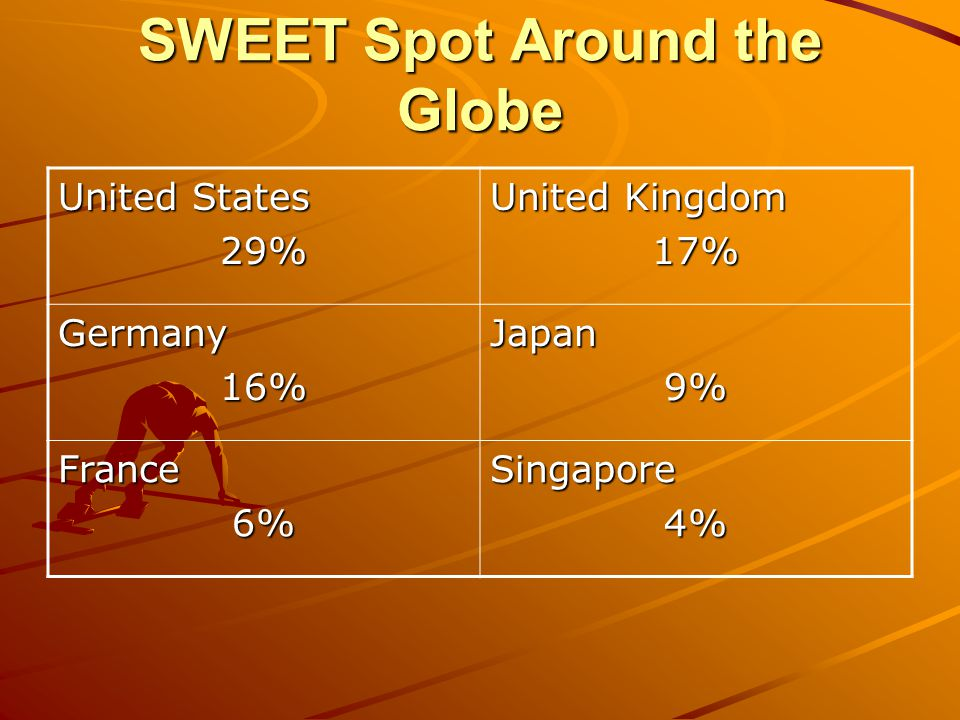 SWEET Spot Around the Globe United States 29% United Kingdom 17% Germany16%Japan9% France6%Singapore4%