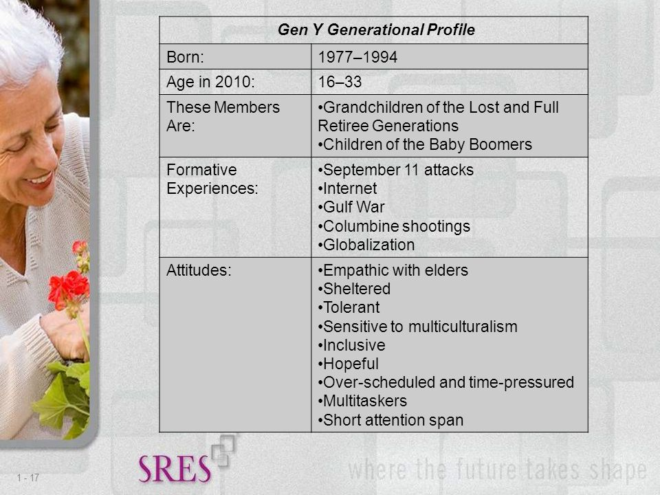 1 -17 Gen Y Generational Profile Born:1977–1994 Age in 2010:16–33 These Members Are: Grandchildren of the Lost and Full Retiree Generations Children of the Baby Boomers Formative Experiences: September 11 attacks Internet Gulf War Columbine shootings Globalization Attitudes:Empathic with elders Sheltered Tolerant Sensitive to multiculturalism Inclusive Hopeful Over-scheduled and time-pressured Multitaskers Short attention span