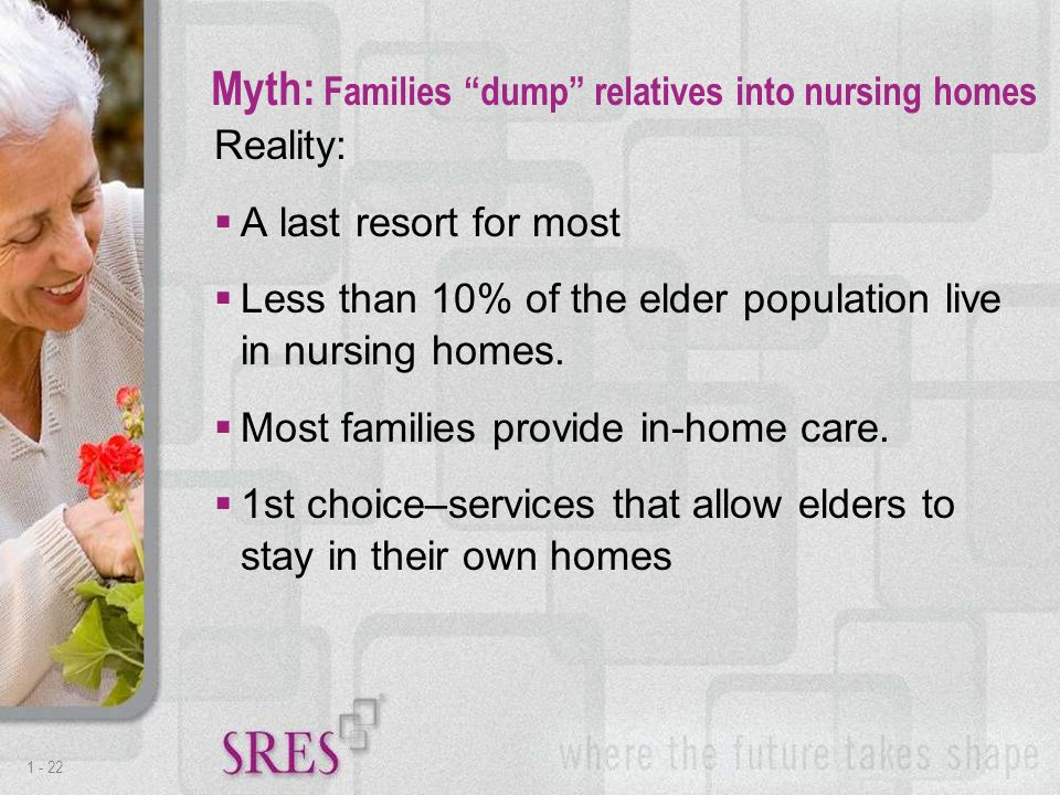 1 -22 Reality:  A last resort for most  Less than 10% of the elder population live in nursing homes.