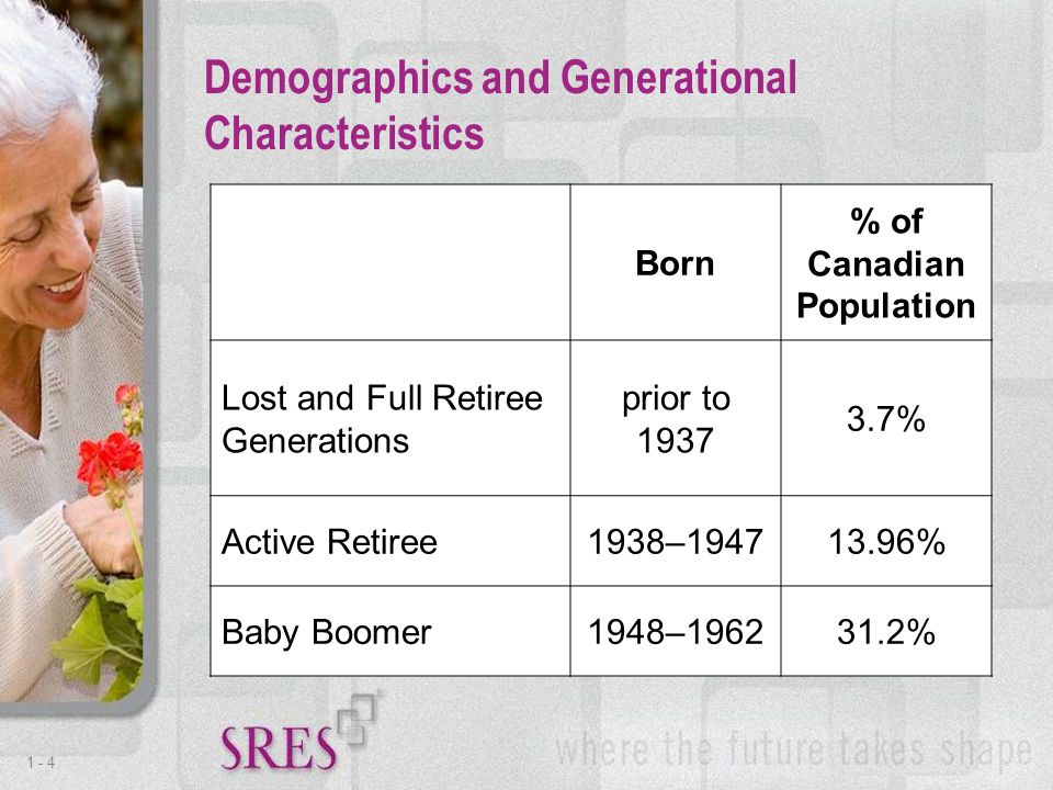 1 -4 Demographics and Generational Characteristics Born % of Canadian Population Lost and Full Retiree Generations prior to 1937 3.7% Active Retiree1938–194713.96% Baby Boomer1948–196231.2%