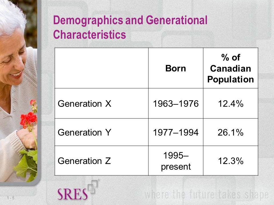 1 -5 Demographics and Generational Characteristics Born % of Canadian Population Generation X1963–197612.4% Generation Y1977–199426.1% Generation Z 1995– present 12.3%