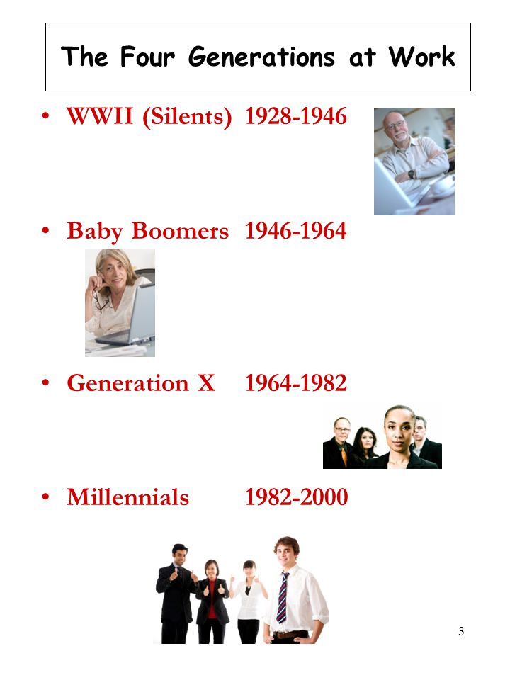 3 The Four Generations at Work WWII (Silents) 1928-1946 Baby Boomers 1946-1964 Generation X1964-1982 Millennials1982-2000