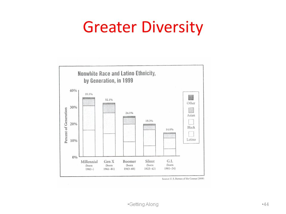 Greater Diversity Getting Along 44