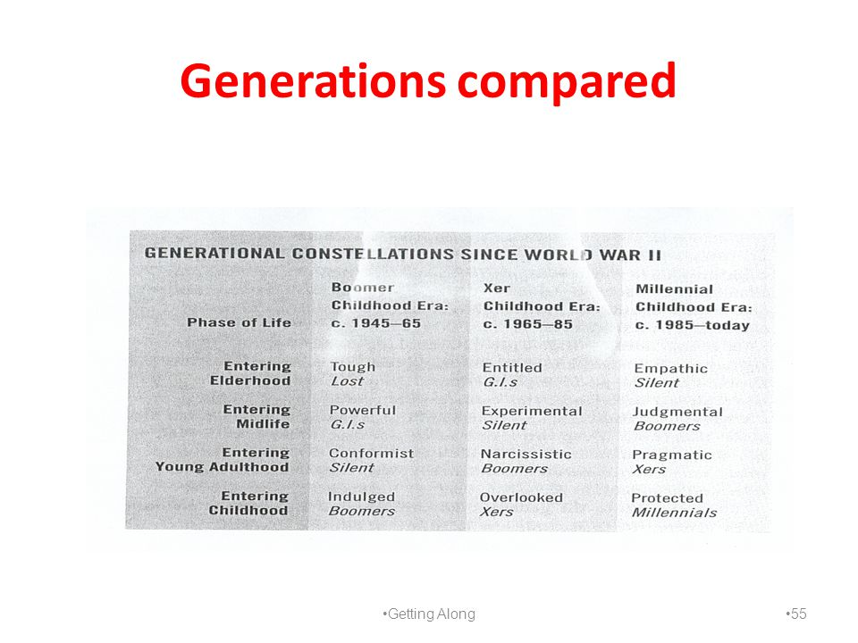 Generations compared Getting Along 55