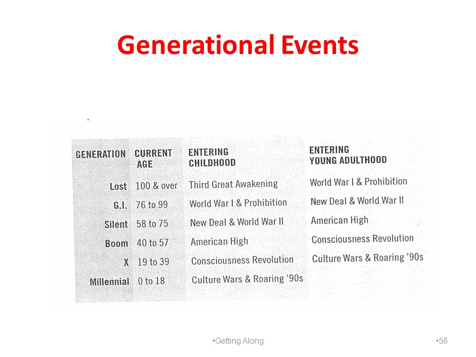 Generational Events Getting Along 56