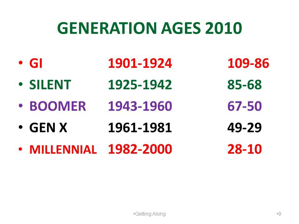GENERATION AGES 2010 GI 1901-1924109-86 SILENT1925-1942 85-68 BOOMER1943-196067-50 GEN X1961-198149-29 MILLENNIAL 1982-200028-10 Getting Along 9