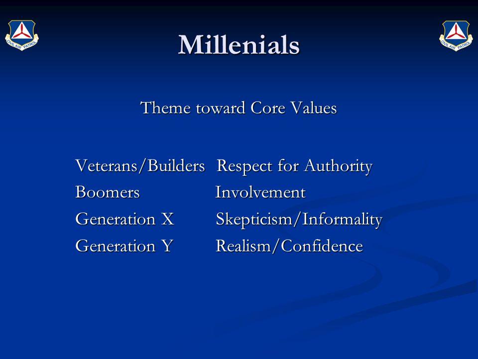 Millenials Theme toward Core Values Veterans/Builders Respect for Authority Veterans/Builders Respect for Authority Boomers Involvement Boomers Involv