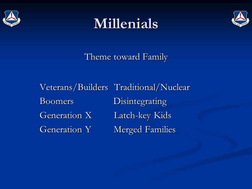 Millenials Theme toward Family Veterans/Builders Traditional/Nuclear Veterans/Builders Traditional/Nuclear Boomers Disintegrating Boomers Disintegrati