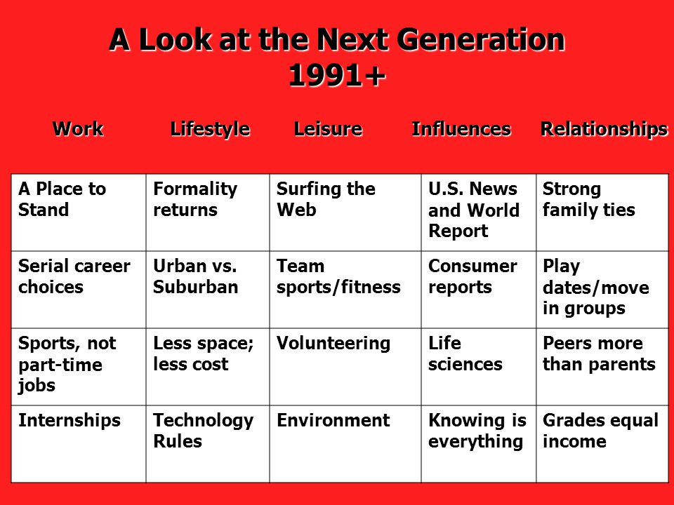 A Look at the Next Generation 1991+ WorkLeisureInfluencesRelationshipsLifestyle A Place to Stand Formality returns Surfing the Web U.S.