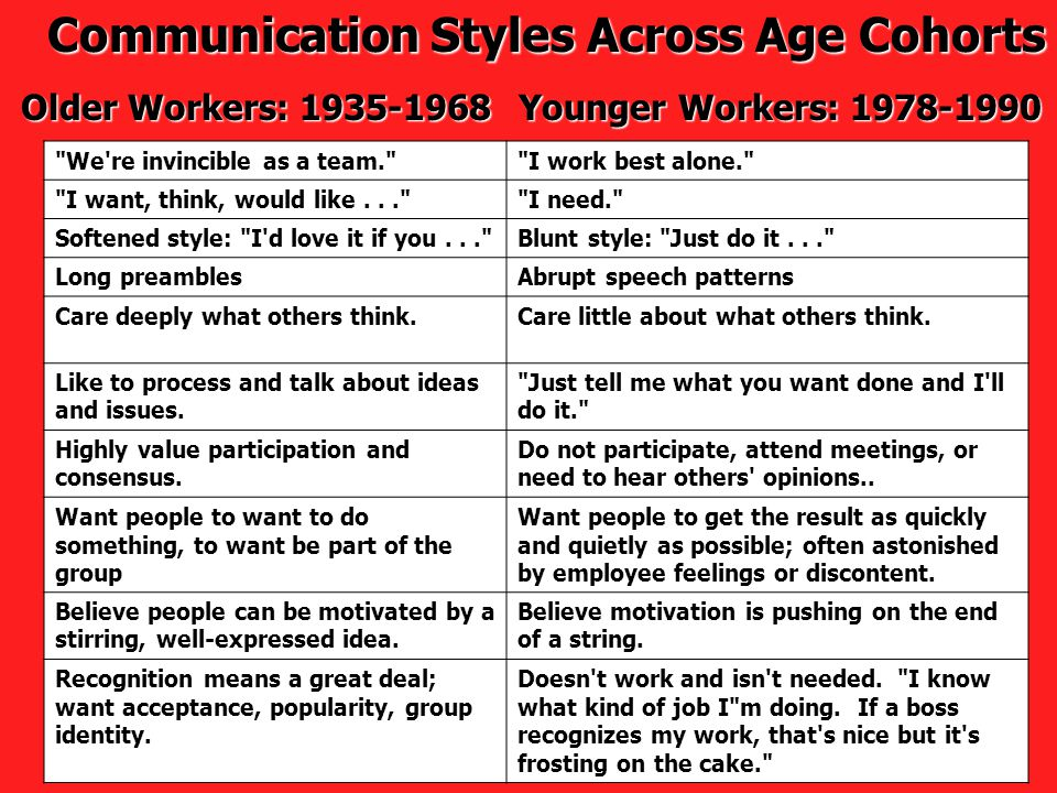 Communication Styles Across Age Cohorts Older Workers: 1935-1968 Younger Workers: 1978-1990 We re invincible as a team. I work best alone. I want, think, would like... I need. Softened style: I d love it if you... Blunt style: Just do it... Long preamblesAbrupt speech patterns Care deeply what others think.Care little about what others think.