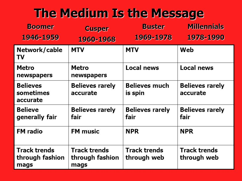 The Medium Is the Message Boomer1946-1959 Cusper1960-1968 Buster1969-1978Millennials1978-1990 Network/cable TV MTV Web Metro newspapers Local news Believes sometimes accurate Believes rarely accurate Believes much is spin Believes rarely accurate Believe generally fair Believes rarely fair FM radioFM musicNPR Track trends through fashion mags Track trends through web