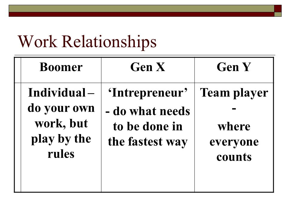 Work Relationships BoomerGen XGen Y Individual – do your own work, but play by the rules 'Intrepreneur' - do what needs to be done in the fastest way