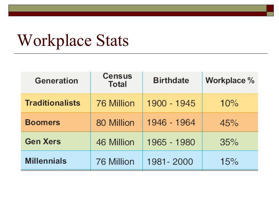Workplace Stats