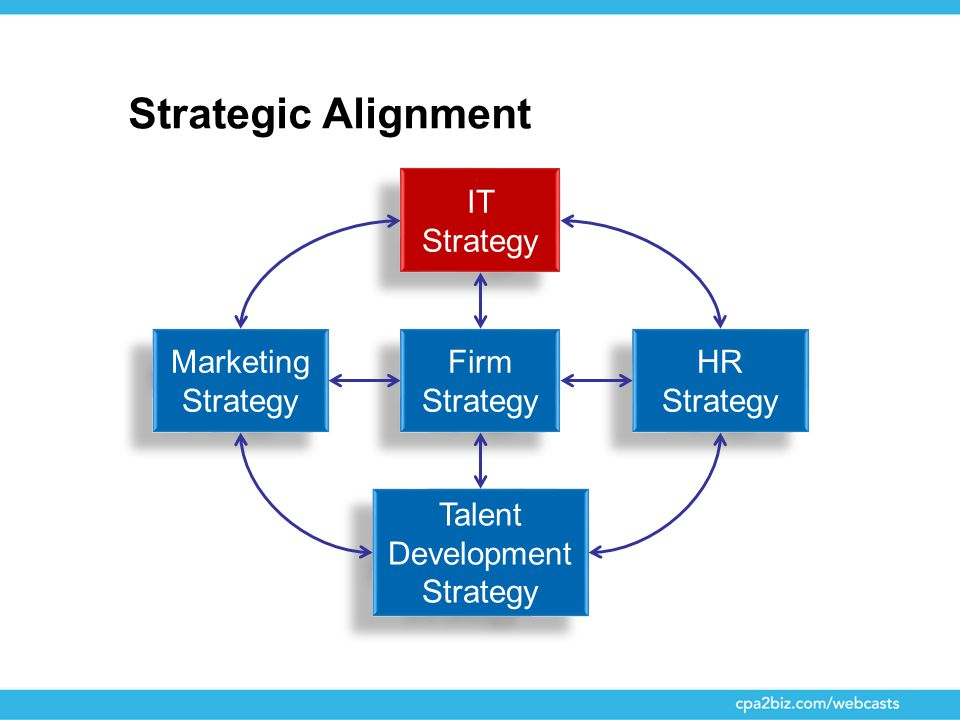 Strategic Alignment Firm Strategy IT Strategy Marketing Strategy HR Strategy Talent Development Strategy