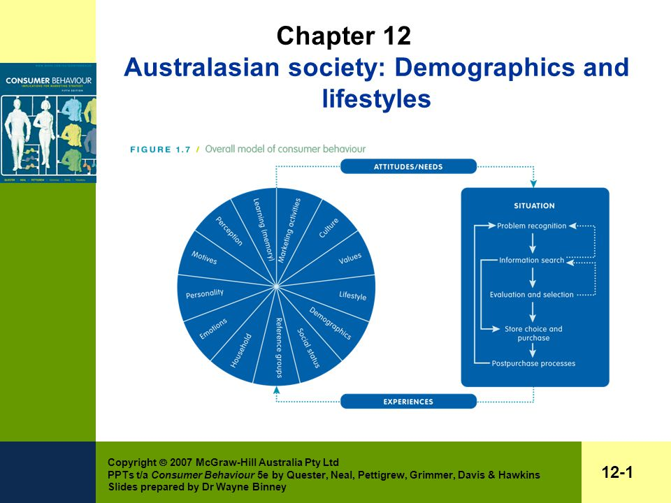 Copyright  2007 McGraw-Hill Australia Pty Ltd PPTs t/a Consumer Behaviour 5e by Quester, Neal, Pettigrew, Grimmer, Davis & Hawkins Slides prepared by Dr Wayne Binney 12-1 Chapter 12 Australasian society: Demographics and lifestyles