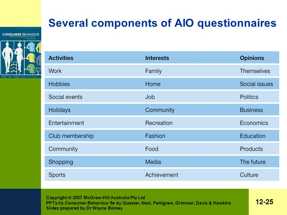 Copyright  2007 McGraw-Hill Australia Pty Ltd PPTs t/a Consumer Behaviour 5e by Quester, Neal, Pettigrew, Grimmer, Davis & Hawkins Slides prepared by Dr Wayne Binney 12-25 Several components of AIO questionnaires