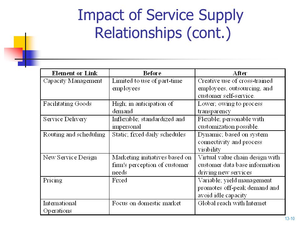 Impact of Service Supply Relationships (cont.) 13-10