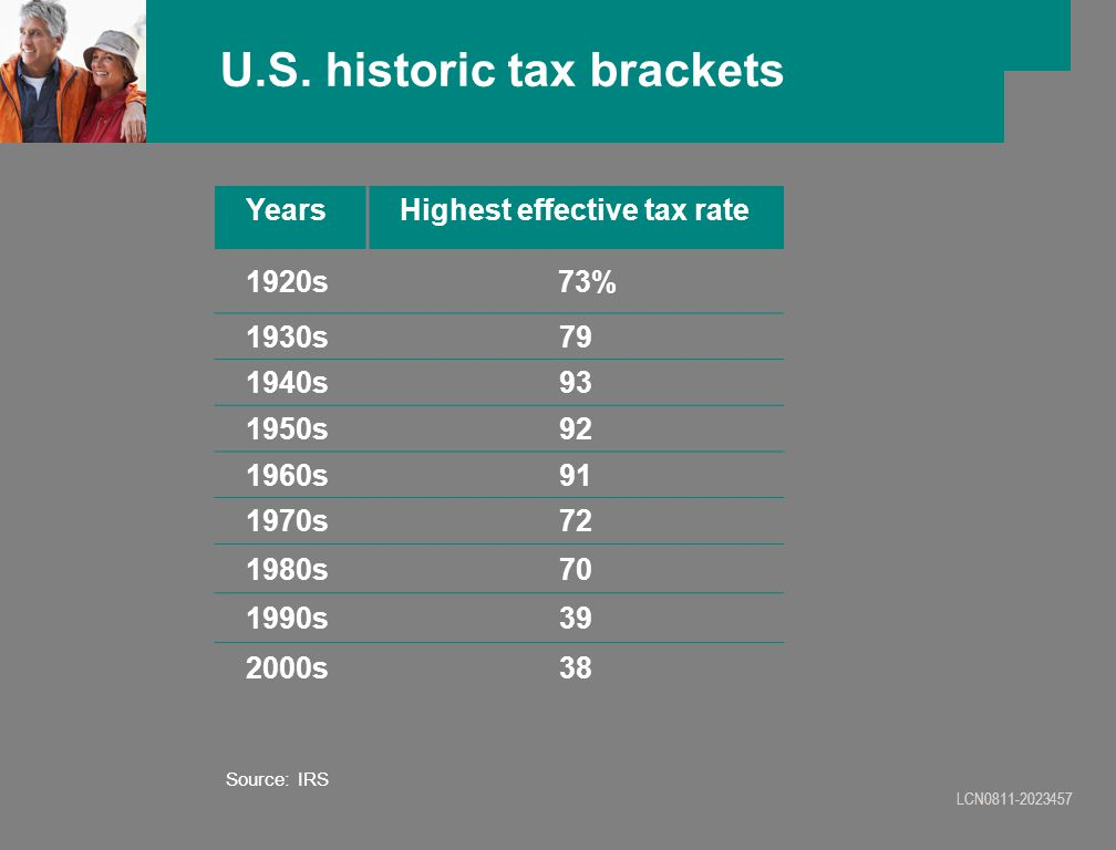 LCN0811-2023457 U.S. historic tax brackets YearsHighest effective tax rate 1920s 73% 1930s79 1940s93 1950s92 1960s91 1970s72 1980s70 1990s39 2000s38 S